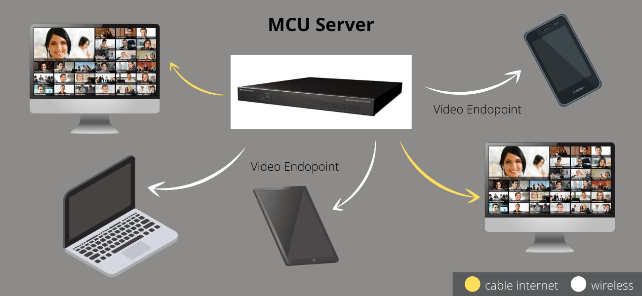 MCU videokonferenční servery